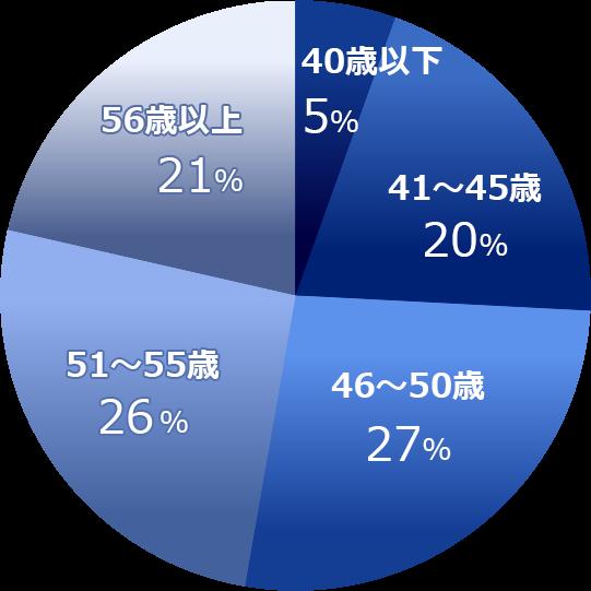 決定者年齢のグラフ