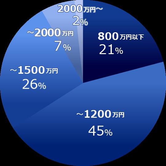 決定年収のグラフ